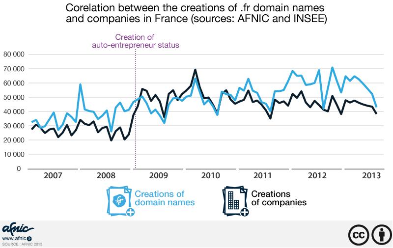 AFNIC FR Domain Registrations Correlation Graph
