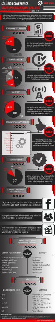 Name Ninja collision startup domain analysis 2015_04 infographic