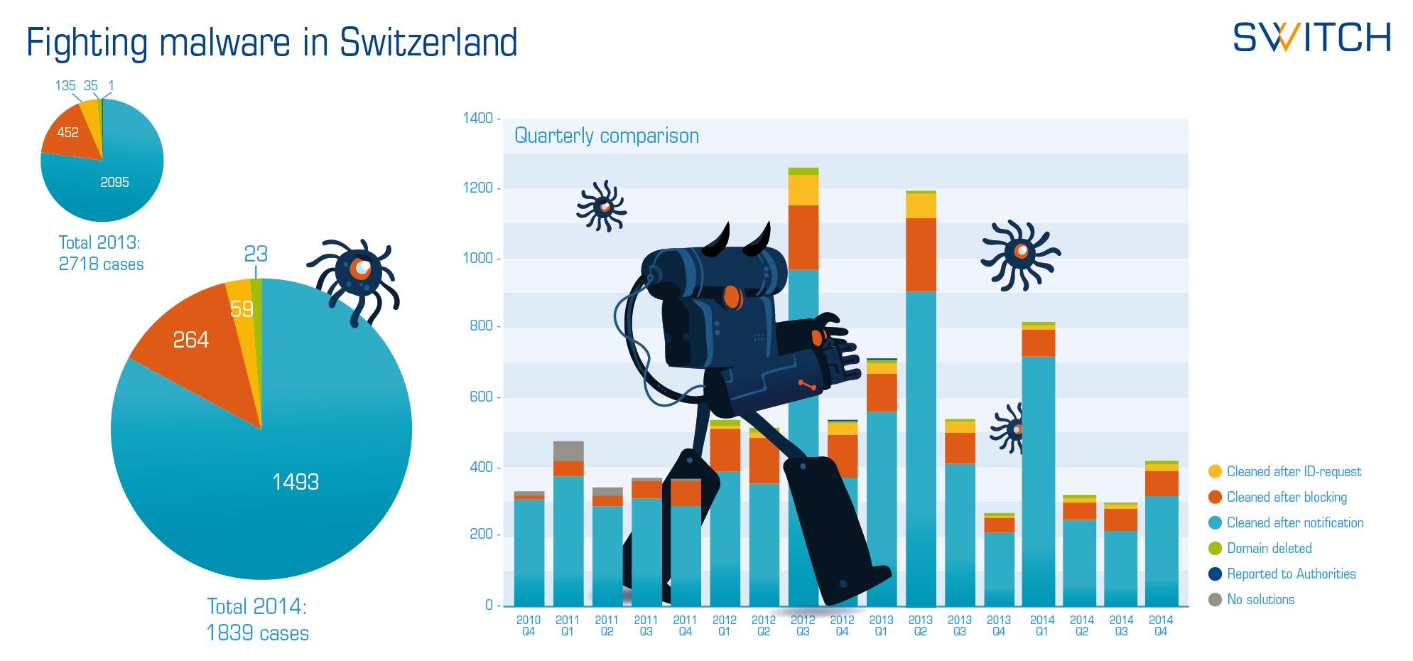 SWITCH Fighting Malware in Switzerland