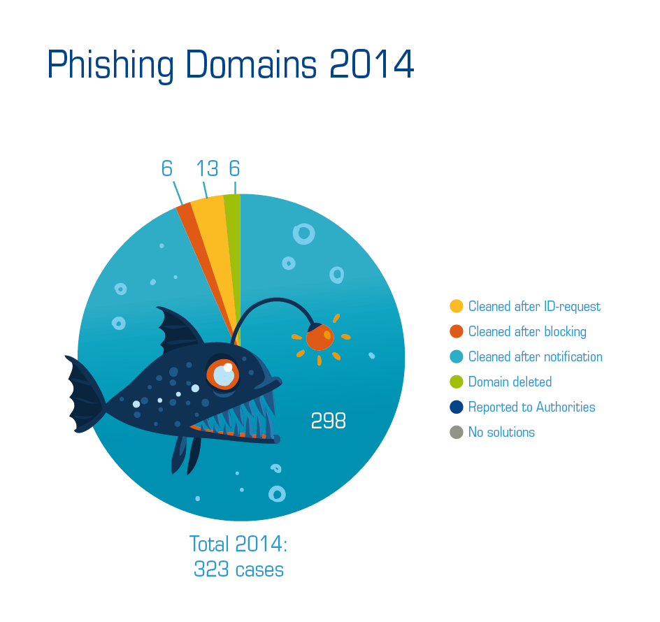 SWITCH Phishing Domains in 2014