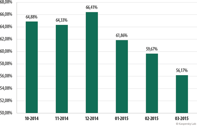 Kaspersky proportion of spam in email traffic October 2014 - March 2015