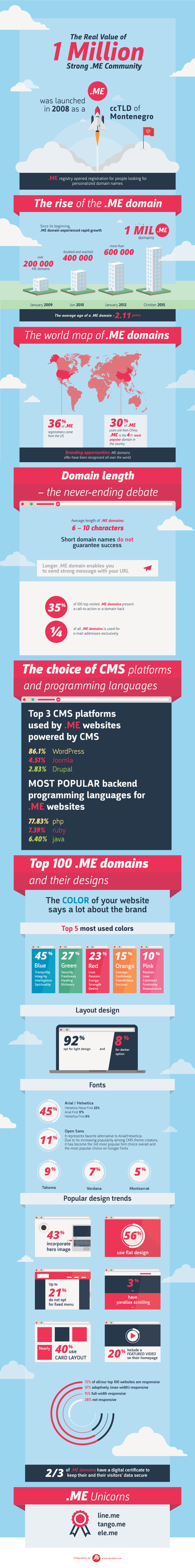 dotME 1Million Infographic