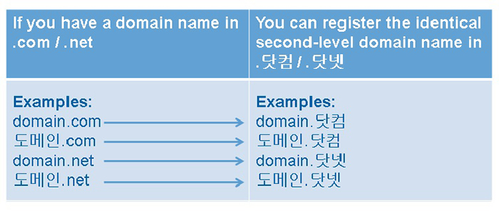 Verisign Korean IDN gTLDs Comparison image