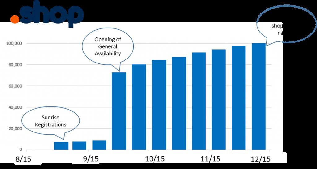 shop-gtld-launch-to-100000-registrations-dec-2016-image