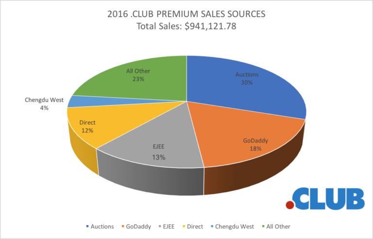 CLUB Premium Name Sales Sources