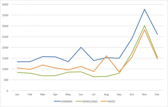 Verisign_2016_keywords_Cannabis-Trends
