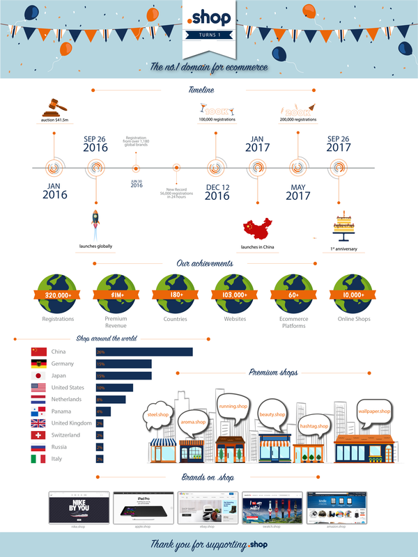 SHOP_One_Year_old_infographic